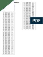Tabela conversão para delays