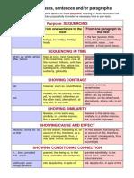 Linking Clauses Sentences Paragraphs Infosheet