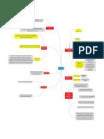 Fire Insurance Concept Map
