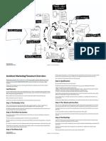 Architect Marketing Flowchart