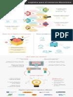 Infografia Logística en Comercio Electrónico