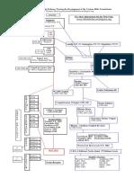 Mss Evidence Chart Tm