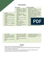 Cuadro Comparativo TEL Y Tr Fonologico