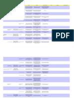 Auditoria ISO 27002