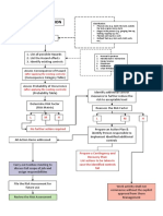 SA07 RA Process