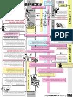 Timeline of Hezekiah's Reign Printable.pdf