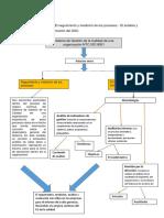 Mapa conceptual El seguimiento y medición de los procesos.docx