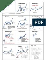 Chart Patterns Cheatsheet