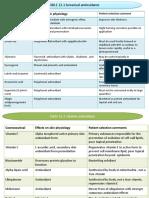 Bahan Aktif Kosmetologi Antioksidan, Acne,Hiperpigmentasi,Antiaging,Ppt
