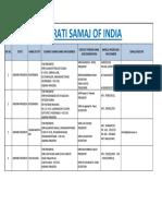 Gujarati samaj detail