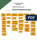 Líneas de Investigación Ingeniería Electrónica (1).Output(1)
