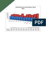 Visualisasi Data Menurut Jenis Kelamin Dan Kunjungan Baru LamaTahun 2015