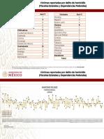 Reporte de homicidios - 12/04/2019