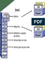 SAP Contabilidad de Activos