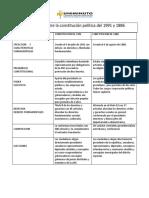 Diferencias Entre La Constitución Política Del 1991 y 1886