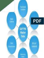 Master data en SAP PM