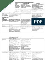 Cuadro Comparativo Entre Los Principales Modelos de Psicopatología