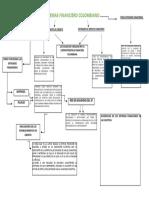 Mapa Conceptual de Sistema Financiero