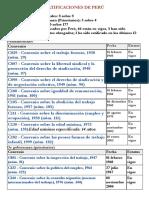 Ratificaciones de Perú Convenios Oit