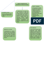 mapa conceptual de ADMINISTRACIÓN FINANCIERA DE CUENTAS POR COBRAR