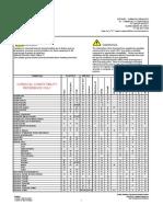 AODD Pump Material Selection Chart