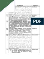 Freud Para Principiantes, breve análisis de contribuciones