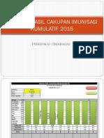 Laporan Hasil Cakupan Imunisasi 2015