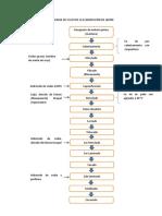 268899063-Diagrama-de-Flujo-de-La-Elaboracion-de-Jabon.docx