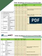 01 ALL CP  OCT_Detail_Breakdown_Civil.pptx