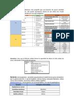 Ejemplos Microorganismos, Anomalías Congenitas y Neoplasias (Cervantes Unison)