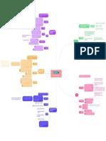 Mapa Mental Classificacao Tributos Direito Tributario Esquematizado