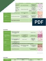 Inclusions Hematology