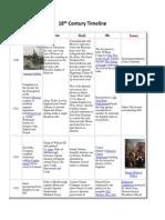 18th Century Timeline.docx