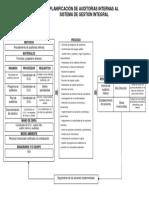 Mapa del proceso para la Planificacion de  auditorías.pdf