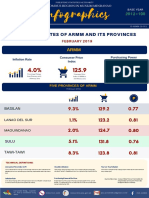 011 Inflation Rates of ARMM and Its Provinces as of February 2019