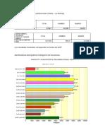 Resultados de Los Censos Poblacionales