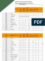 List of Machinery Physics Lab