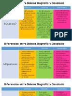 Diferencias Entre Dislexia Disgrafía y Discalculia