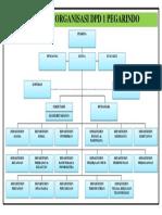 Struktur Organisasi Dpd 1 Pegarindo