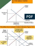 Supply Demand Curve of Labour Market