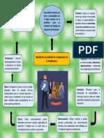 Mapa Mental de Etica y Deontologia Profesional