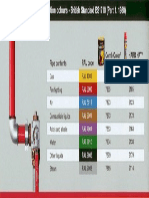 Pipeline Identification Colours