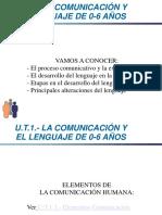 LA COMUNICACIÓN Y EL LENGUAJE DE 0-6 AÑOS
