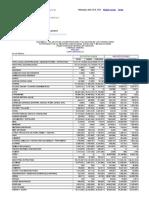 Exportaciones e Importaciones Mensuales Por Producto