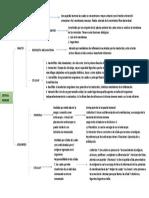 Mapa Conceptual de Inmunología