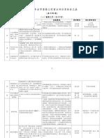 2019年全市重要工作重点项目责任分工表(定稿).doc