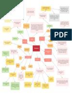 Insurance Fire Insurance Concept Map