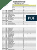 Resultado Final Cetpro 2019 Contrato Docente