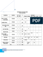 Table of Specifications Science g9