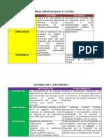DIFERENCIA ENTRE SOCIEDAD Y CULTURA.docx